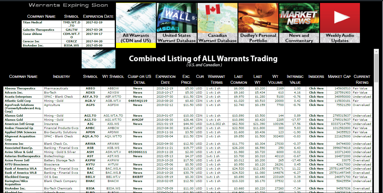 Common stock warrants exclusive database our warrant database and gold service with full access forever buycottarizona Image collections